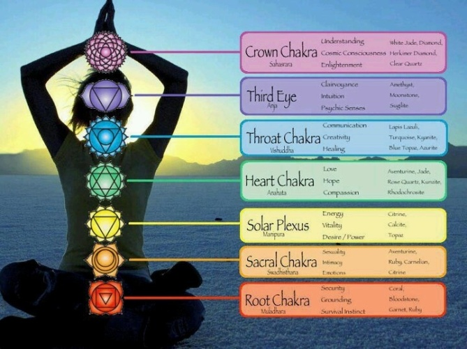 Astrological Symbolism The 7 Planets The 7 Chakras Gates Of Light